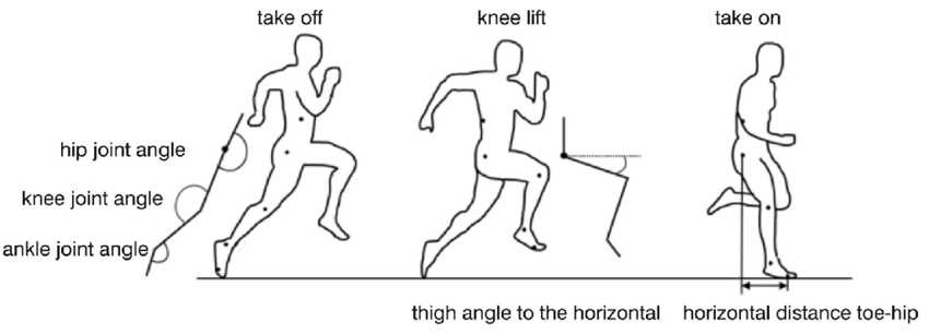 Definition of body angles and the horizontal distance