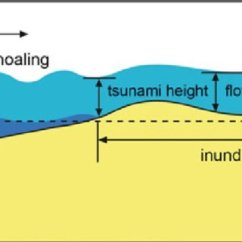 Tsunami Diagram With Labels 5v Audio Amplifier Circuit General Parameters Download Scientific