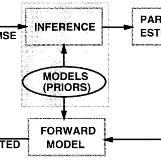 Illustration of Occam's razor concept. In the hypothesis