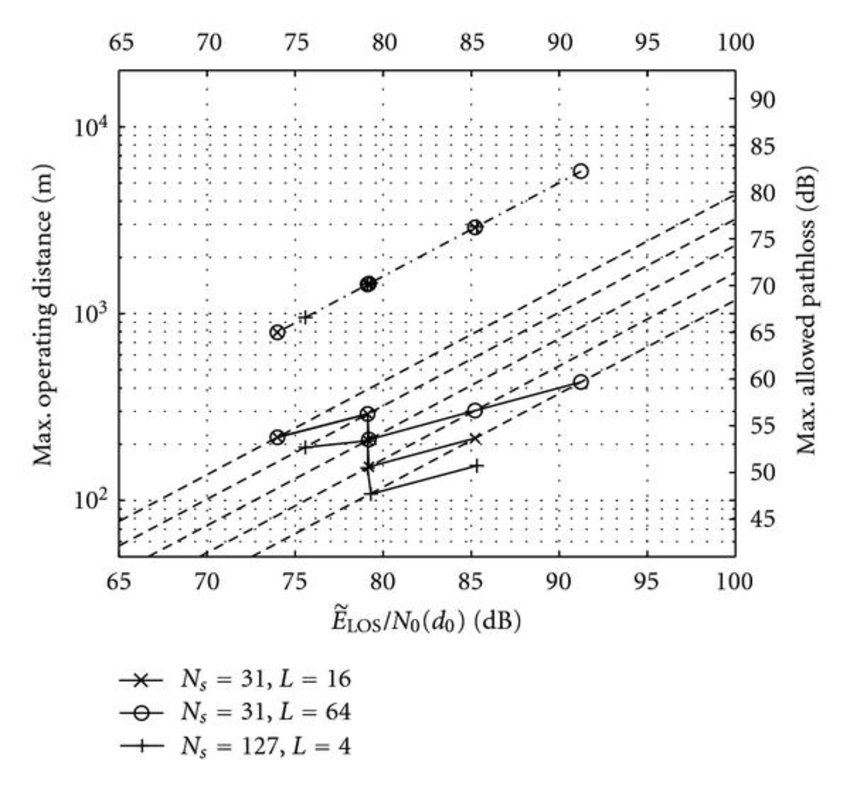 Code sequence analysis on the maximal operating distance