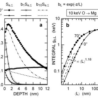 (a) Depth dependence of the electronic energy deposition