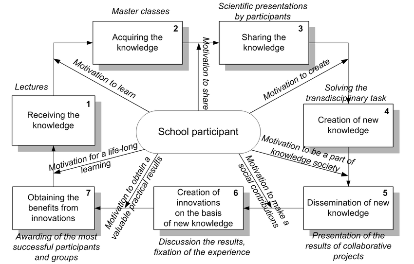 Activities of the knowledge transfer cycle for