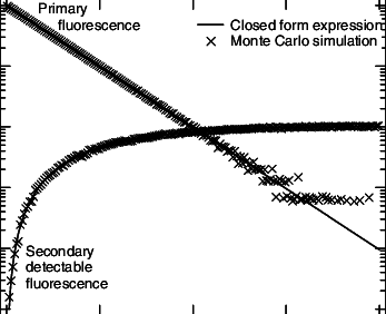 Comparison of the Monte Carlo simulation and closed form