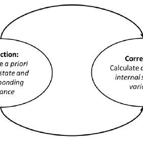 Kalman filter schema