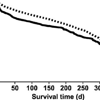 Stillbirth incidence by calving ease score in Holstein