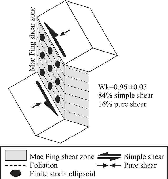 Schematic block diagram illustrating the deformation of