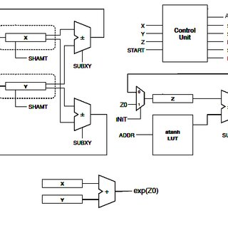 Block diagram of parallel CORDIC processing unit