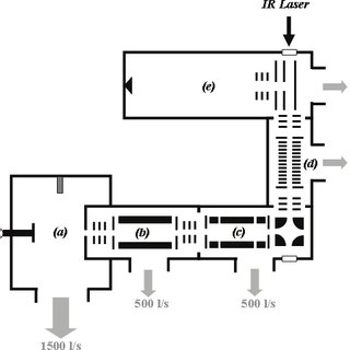(a) Schematic of the ion trap