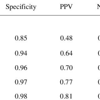 ROC for detection of depression SRQ-5, SRQ-10, SRQ-20 and