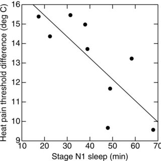 PSG sleep quality and arousal mean values (SD) and pain