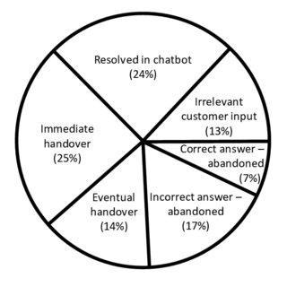 Taxonomy of Chatbot Application i. Goal-based Chatbot