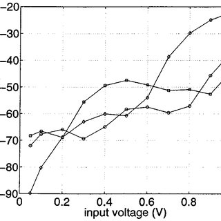MOS transconductor with source degeneration using MOS