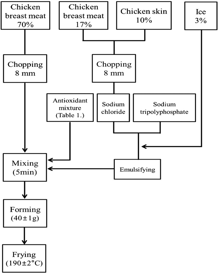 medium resolution of the diagram of chicken nugget prepared with various amounts of added process flow diagram of vitamin c