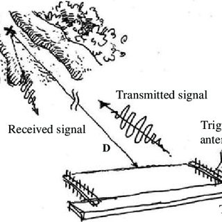 Specification of Yagi-Uda antenna. (In mm. d1 is the