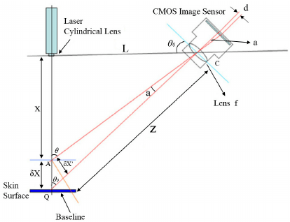 SCHEMATIC SHOWING OPTICAL TRIANGULATION MEASUREMENT