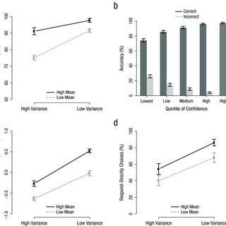 (PDF) Subjective Confidence Predicts Information Seeking