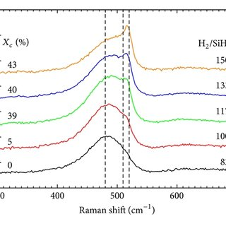 Dependence of the absorption coefficient on the H2/SiH4