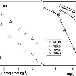 (PDF) Tetraalkylammonium ion induced micelle-to-vesicle
