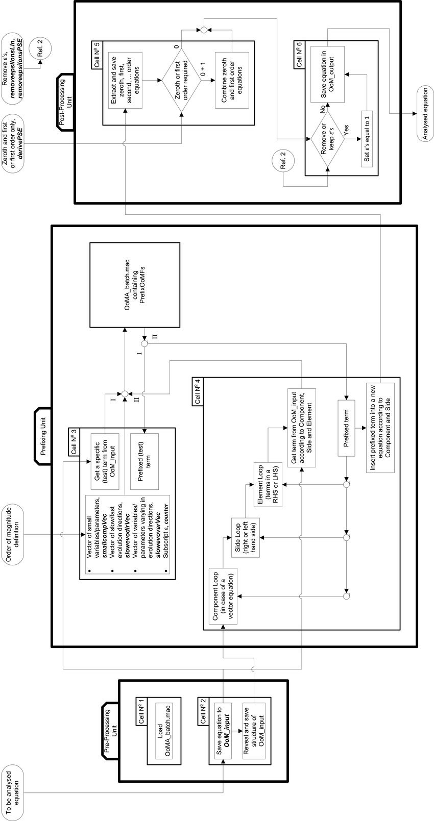 hight resolution of 2 block diagram of the structure around ooma batch mac referred to as