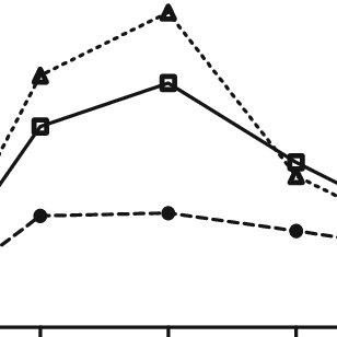 (PDF) Children's use of number line estimation strategies
