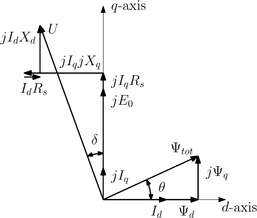 Conventional dq phasor diagram for winding voltage