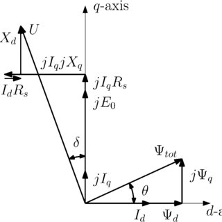 (PDF) Inductance Calculations of Permanent-Magnet