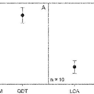 (PDF) Comparing Methods to Determine Hydraulic