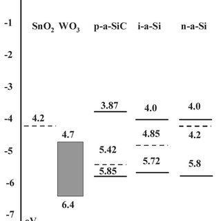 Solar cell characteristics: (a) Photo J-V curves and (b