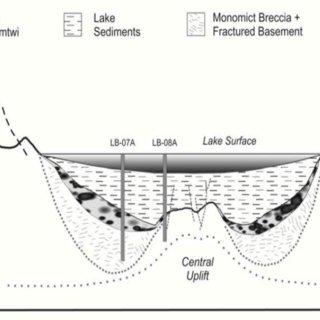 (PDF) SHORELINE CHANGE DETECTION OF LAKE BOSOMTWE GHANA