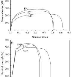 stress strain curves from sn0 sn1 sn2 at a rt  [ 850 x 1276 Pixel ]