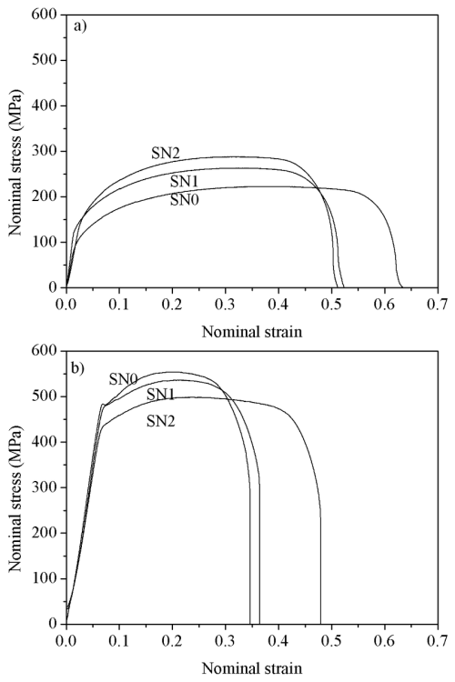 small resolution of stress strain curves from sn0 sn1 sn2 at a rt