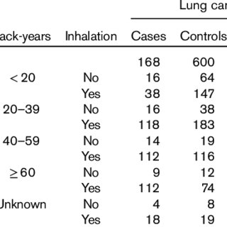 Associations between cigarette smoke inhalation and the