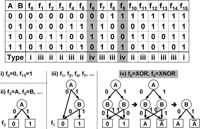 Truth table of two-input logic functions and their binary