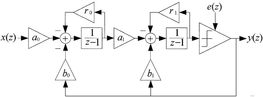 Block diagram of the second-order SDM reported in [5
