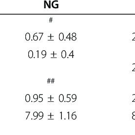 Changes in blood glucose levels during the experiment. NG