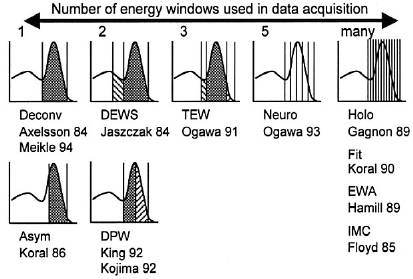 Energy windows used for data acquisition and scatter