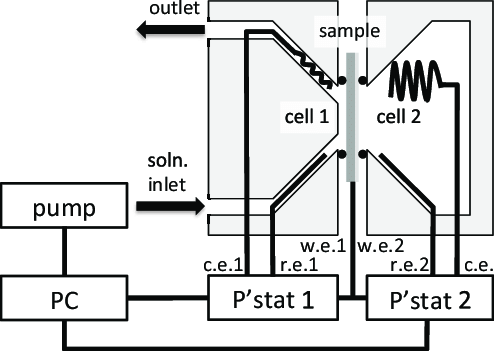 Schematic diagram of a modified Devanathan-Stachurski cell