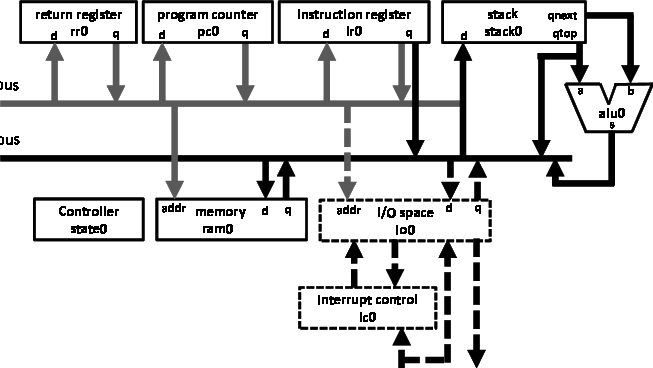 A block diagram of the proposed processor, showing