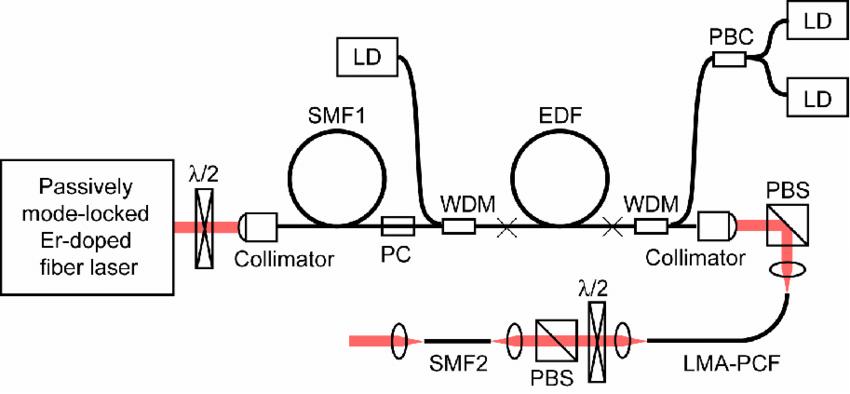 Experimental setup for ultrashort-pulse compression: SMF1