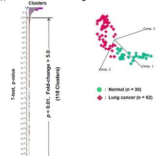 Schematic view of peptidome biomarker development workflow