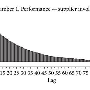 Shows the conceptual framework of supplier involvement