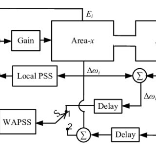 (PDF) Inter-Area Oscillation Damping With Non-Synchronized