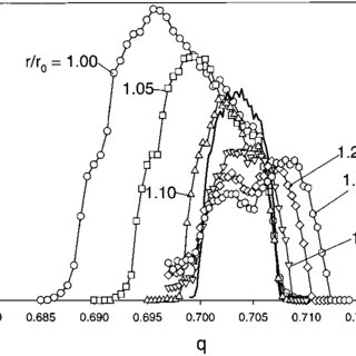 Mathieu stability diagram of the first stability zone near