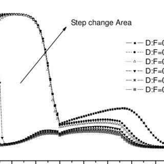 (PDF) Production of Ethyl Acetate using Reactive Distillation