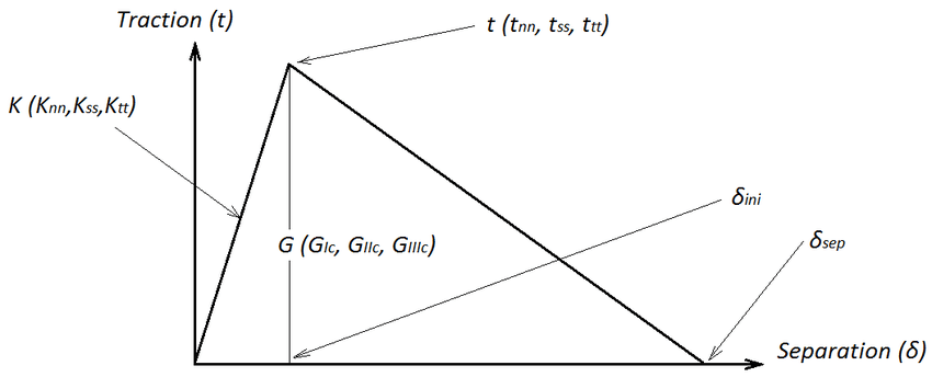 Fig. 3. Parameters of cohesive zone model in bilinear