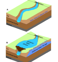 conceptual illustration of water storage additions pre beaver dam a underground water well diagram beaver dam diagram [ 850 x 998 Pixel ]
