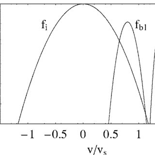 Linear growth phase diagnostics for case 1: ͑ a ͒ electric