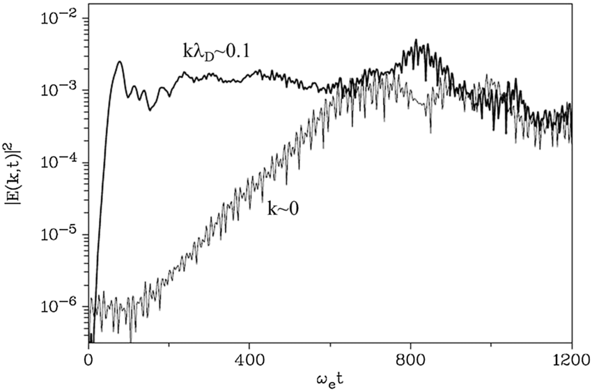 Temporal evolution of the electric field power spectrum E