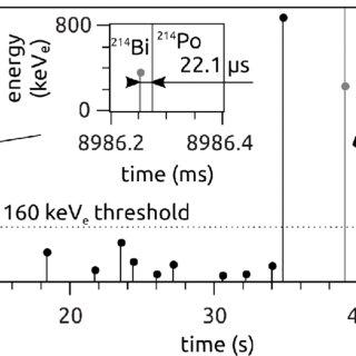 (PDF) Low level 14C measurements in freshly prepared
