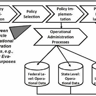 Political processes based on the policy cycle (Lasswell